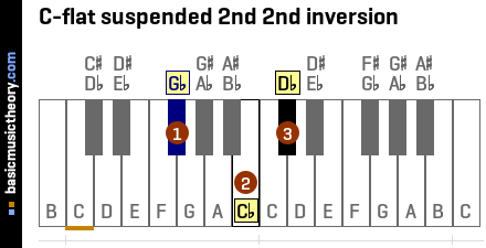 C-flat suspended 2nd 2nd inversion