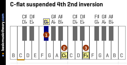 C-flat suspended 4th 2nd inversion