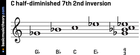C half-diminished 7th 2nd inversion
