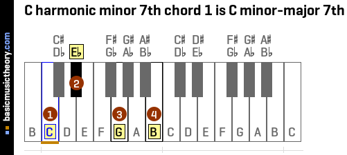 C harmonic minor 7th chord 1 is C minor-major 7th