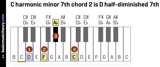 C harmonic minor 7th chord 2 is D half-diminished 7th