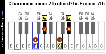 C harmonic minor 7th chord 4 is F minor 7th