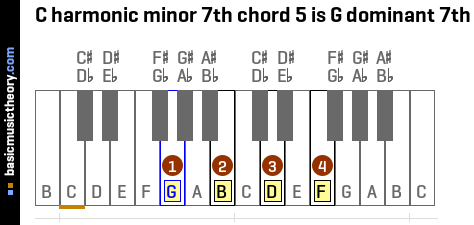 C harmonic minor 7th chord 5 is G dominant 7th