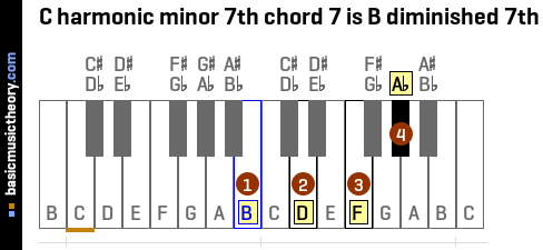 C harmonic minor 7th chord 7 is B diminished 7th