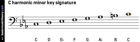 b Flat Harmonic Minor Key Signature images