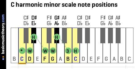 C harmonic minor scale note positions