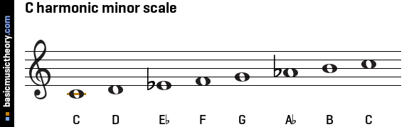 Higher and Advanced Higher Music Help: Harmonic Minor Scale C Flat Major Scale Treble Clef