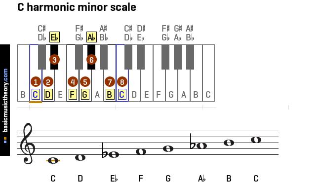 Basicmusictheory Com  All Harmonic Minor Scales On The