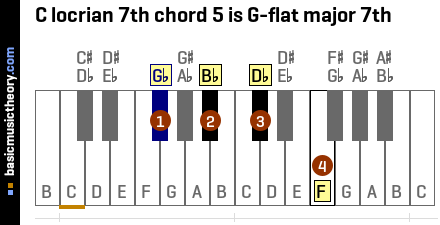 C locrian 7th chord 5 is G-flat major 7th
