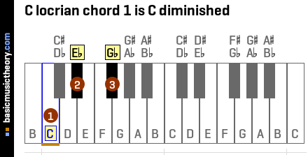 C locrian chord 1 is C diminished