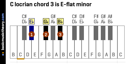 C locrian chord 3 is E-flat minor