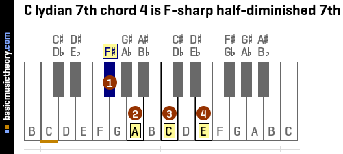 C lydian 7th chord 4 is F-sharp half-diminished 7th