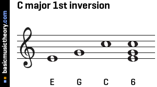 C major 1st inversion