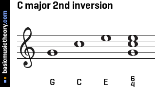 C major 2nd inversion