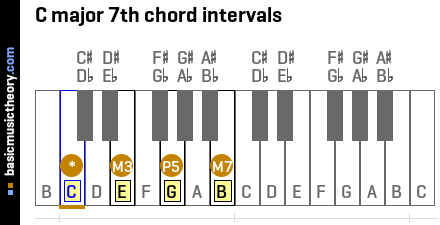 C major 7th chord intervals