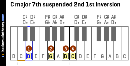 C major 7th suspended 2nd 1st inversion