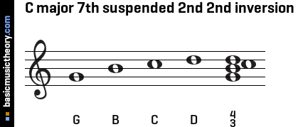 C major 7th suspended 2nd 2nd inversion
