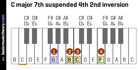 C major 7th suspended 4th 2nd inversion