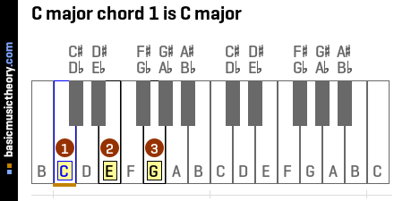 basicmusictheory.com: C major chords