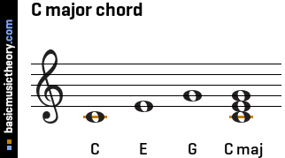 On the treble clef middle c is shown with an orange ledger line below