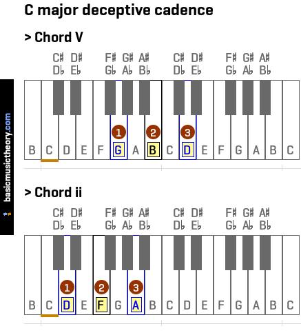 Basicmusictheory C Major Deceptive Cadence