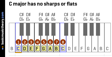 C major has no sharps or flats