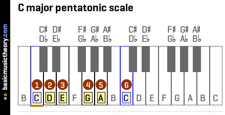 The 6th note of the C major pentatonic scale is C C Flat Major Scale Treble Clef