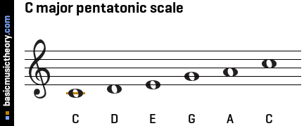 On the bass clef...B Chord Piano