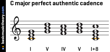 C major perfect authentic cadence