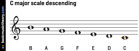 C major scale descending