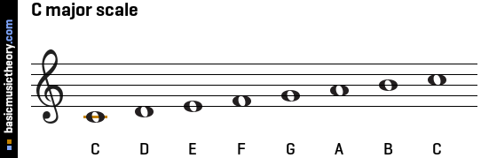basicmusictheory.com: C major key signature C Flat Major Scale Bass Clef