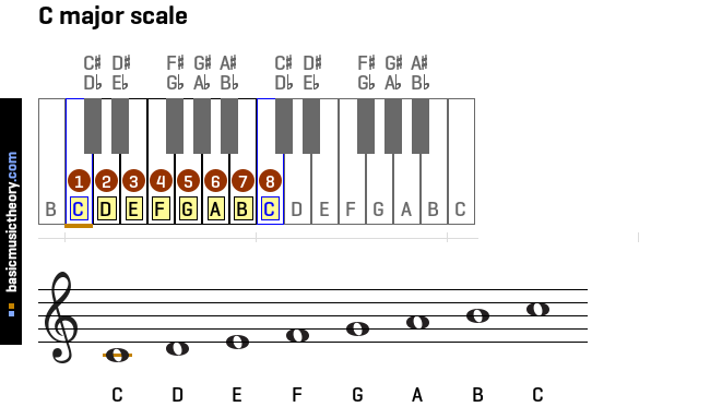 c-major-scale