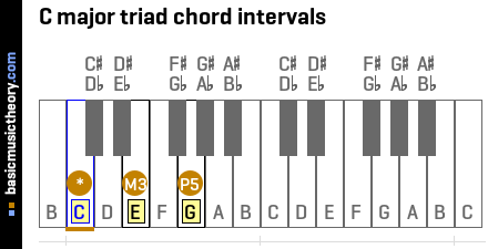 C major triad chord intervals