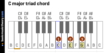 C major triad chord