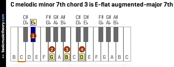 C melodic minor 7th chord 3 is E-flat augmented-major 7th
