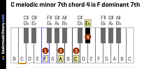 C melodic minor 7th chord 4 is F dominant 7th