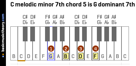 C melodic minor 7th chord 5 is G dominant 7th