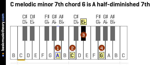 C melodic minor 7th chord 6 is A half-diminished 7th