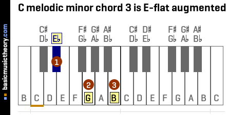 C melodic minor chord 3 is E-flat augmented