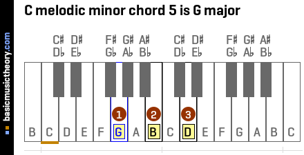 C melodic minor chord 5 is G major