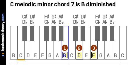 C melodic minor chord 7 is B diminished