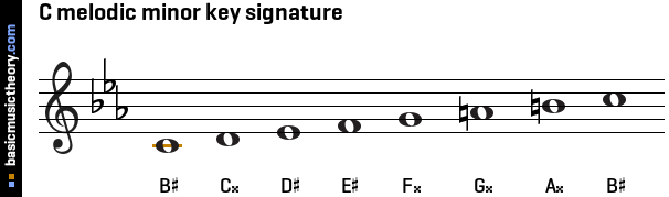 C melodic minor key signature