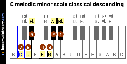 C melodic minor scale classical descending