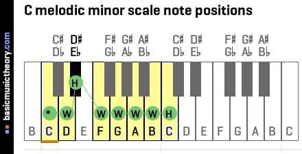 C melodic minor scale note positions