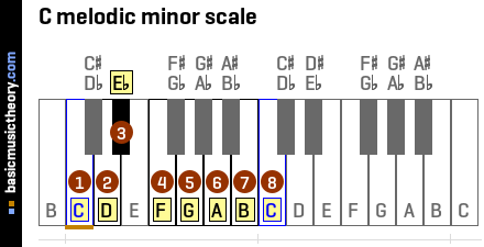 Piano piano chords melody : basicmusictheory.com: C melodic minor chords