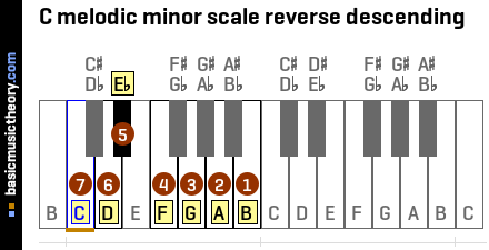 C melodic minor scale reverse descending