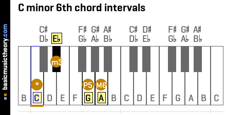 Guitar guitar chords explained : guitar chords your love Tags : guitar chords your love tokyo ghoul ...