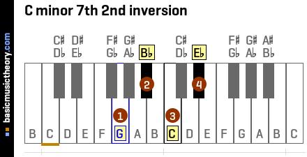 CM7 chord