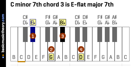 C minor 7th chord 3 is E-flat major 7th