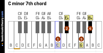 basicmusictheory com: C minor 7th chord